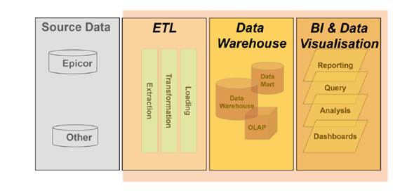 Process for Data