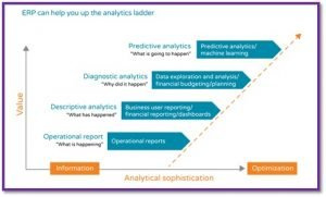 ERP can help your business up the analytics ladder