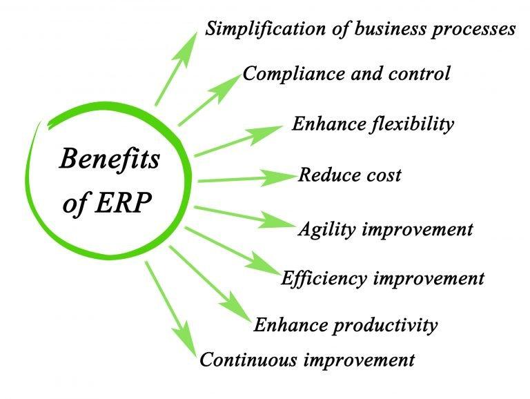 Benefits of ERP list
