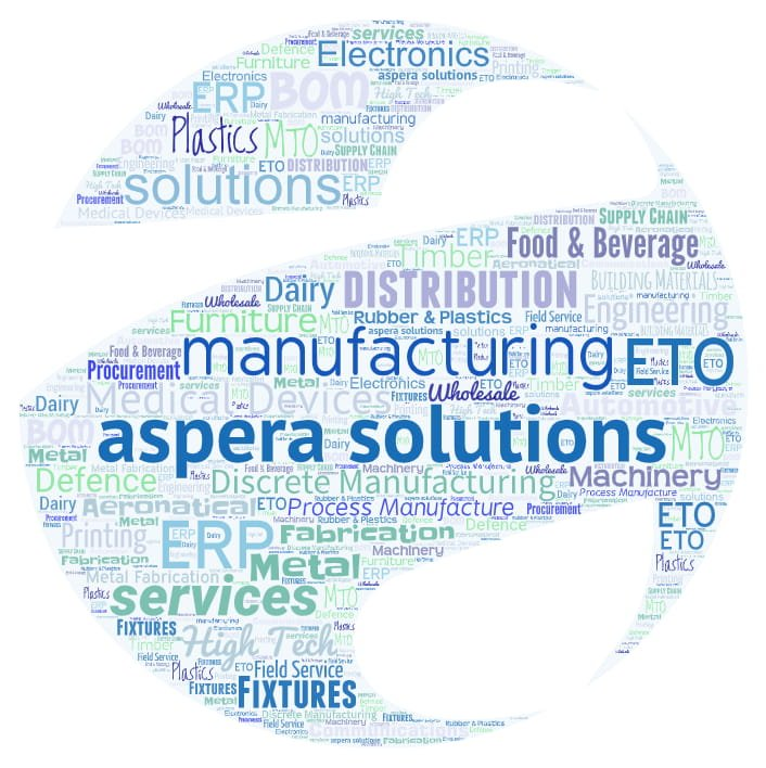 Aspera Solutions Wordcloud Industries featured image